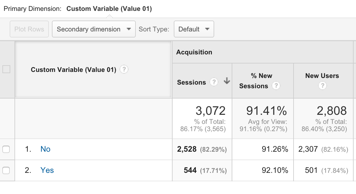 Google Analytics Detect Ad Blockers