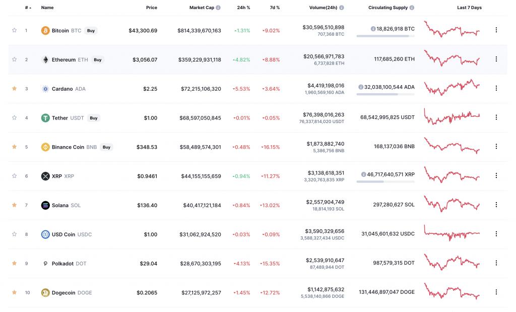 crypto market cap table